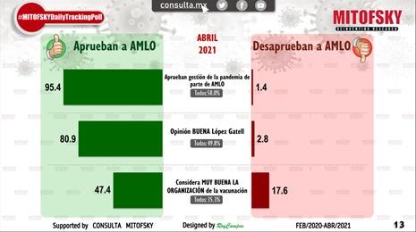 El 13.3% de los mexicanos no quiere vacunarse contra el COVID-19: Mitofsky
