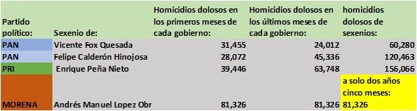Guanajuato, Baja California y EdoMex, las entidades con más asesinatos en lo que va del sexenio amlista: TResearch