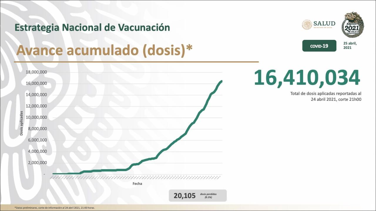 En el país se ha vacunado a 16 millones 410 mil personas contra el Covid19