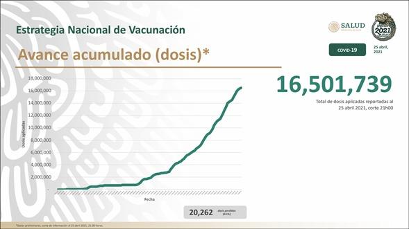 En México se han aplicado 16,501,739 dosis de vacunas contra COVID-19