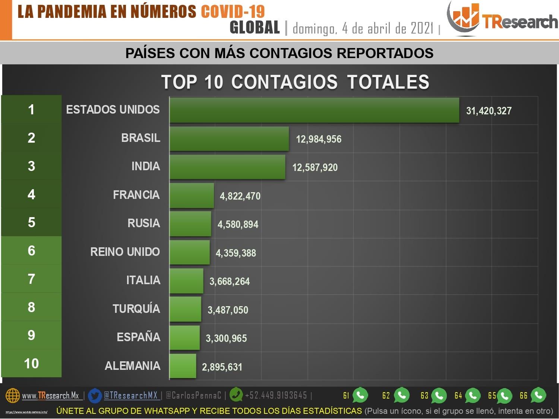 México: País doce del mundo con más defunciones por Covid19 por millón de habitantes