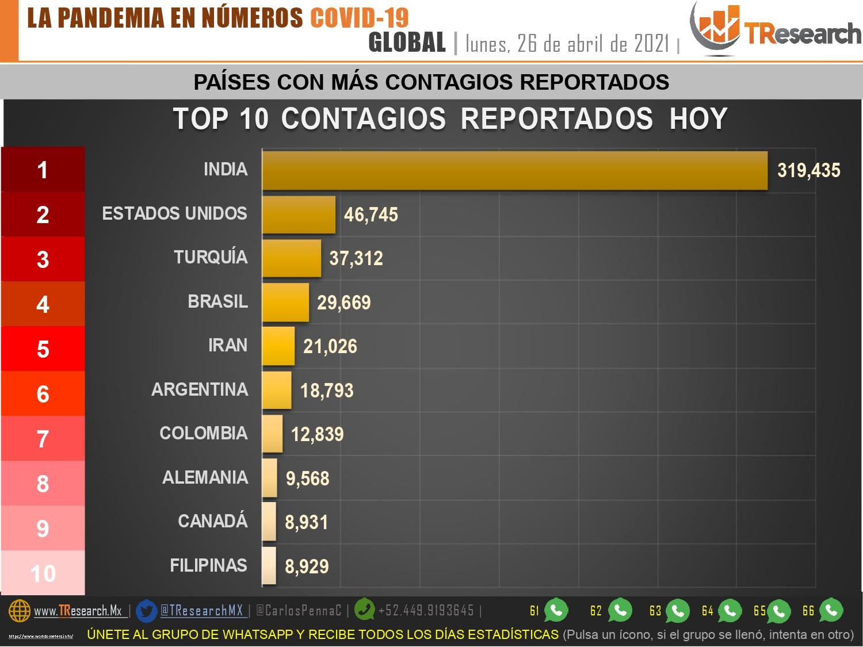 México acumula 16 mil muertos más que la India por Covid19