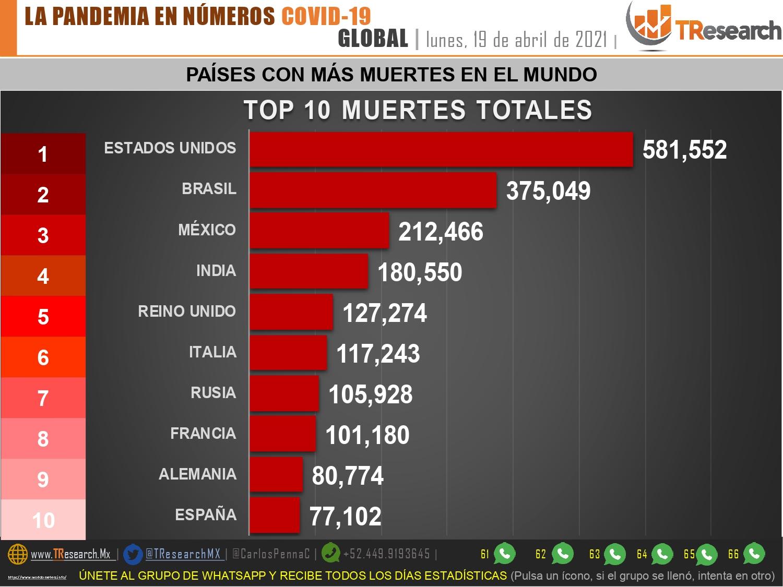 Ayer México sumó 127 muertos por Coronavirus y se mantiene como el tercer país del mundo con más defunciones