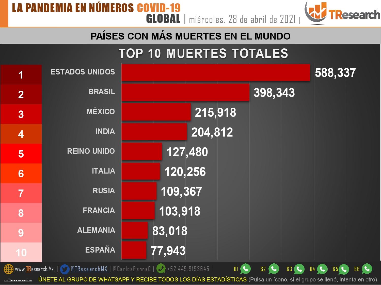 México tiene todavía 11 mil 100 muertos por Covid19 más que la India
