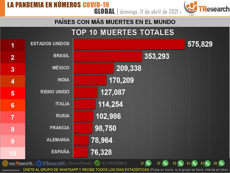 Por más de 28 mil casos, México supera a la India en muertes por Covid19