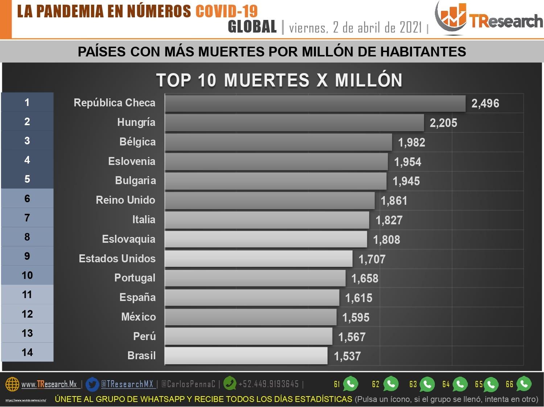 Por segundo día seguido, ayer México no fue de los tres países del mundo con más defunciones por Covid19