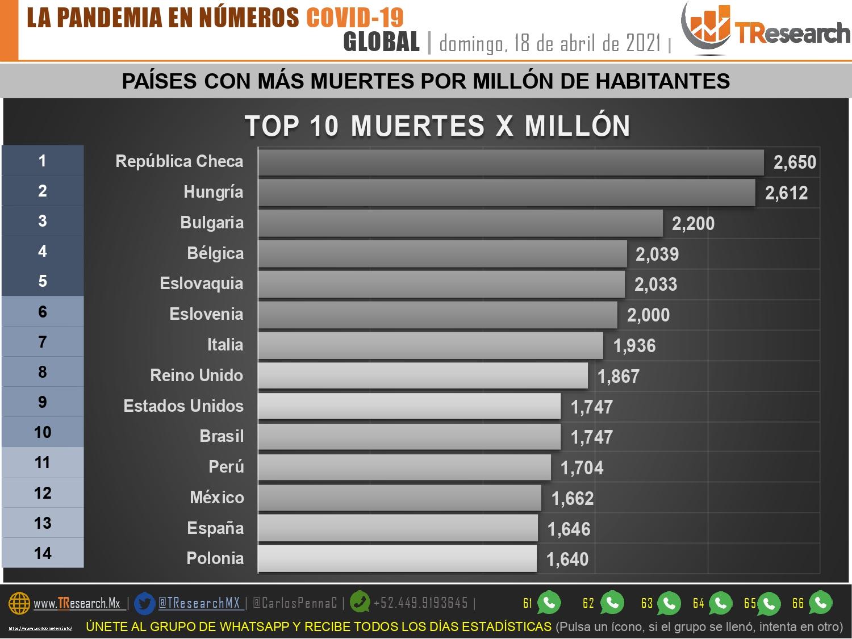 México es el país doce en el mundo con más muertos por Covid19 en cada millón de habitantes