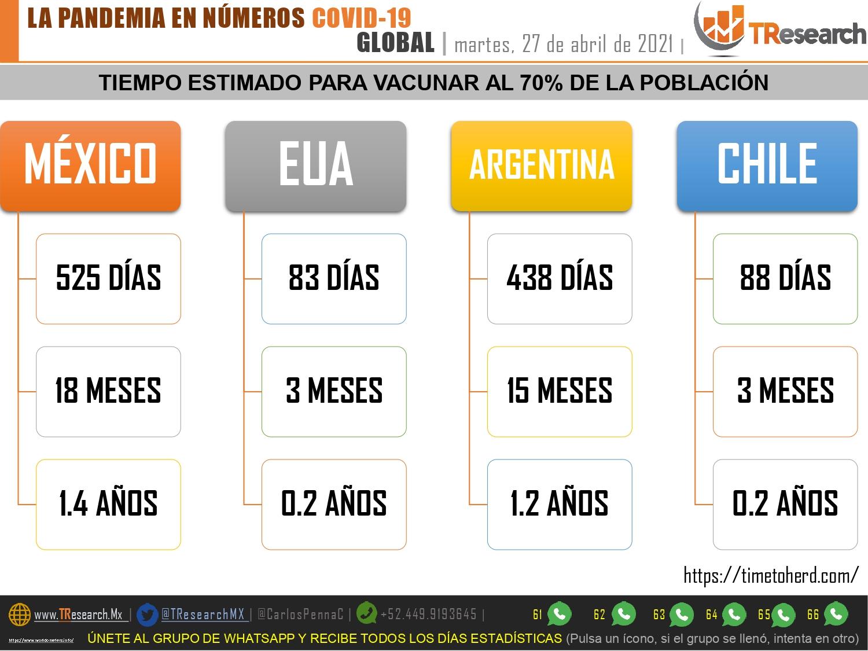 Al ritmo actual, México tardará año y medio en vacunar al 70% de la población; TResearch