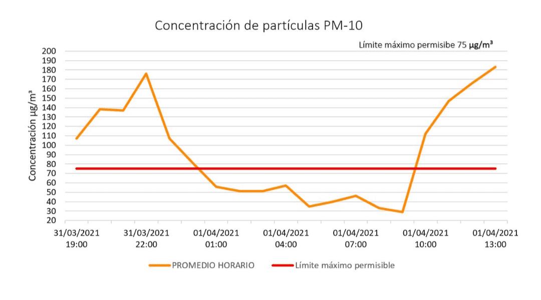 Gobierno declara a Puebla en pre-contingencia fase 1