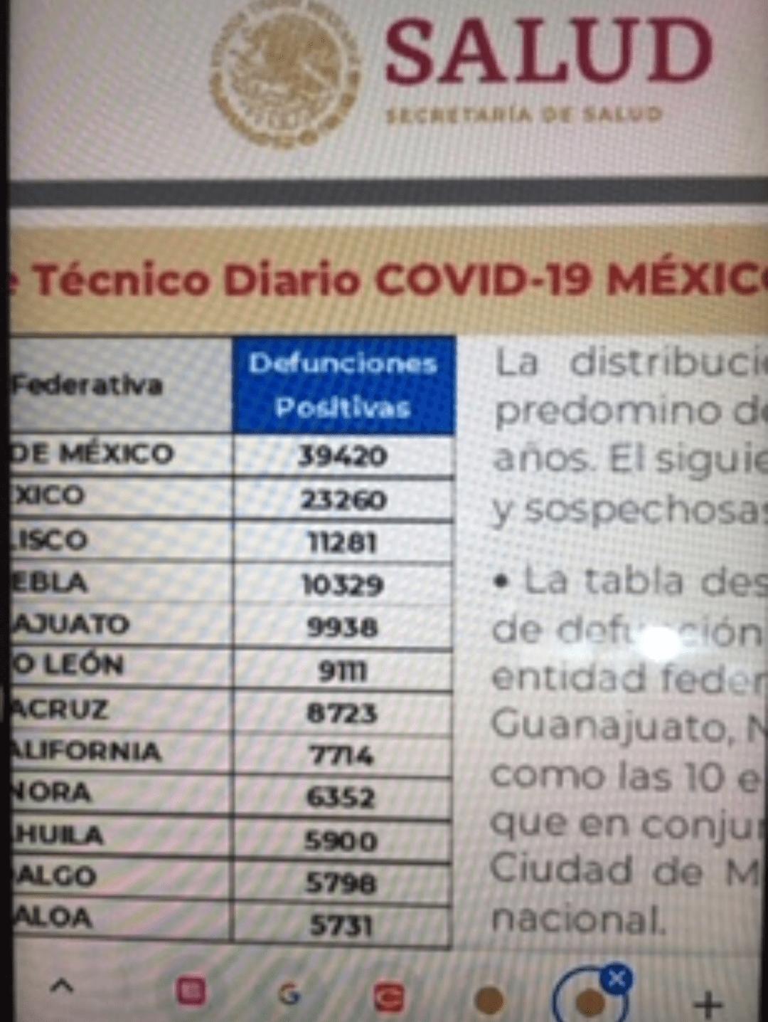 Parte de Guerra nacional: México comienza abril con 203 mil 664 muertes por covid-19