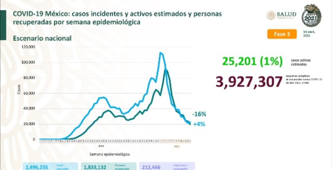 Parte de Guerra nacional martes 20: México comienza la semana 212 mil 466 decesos por covid-19