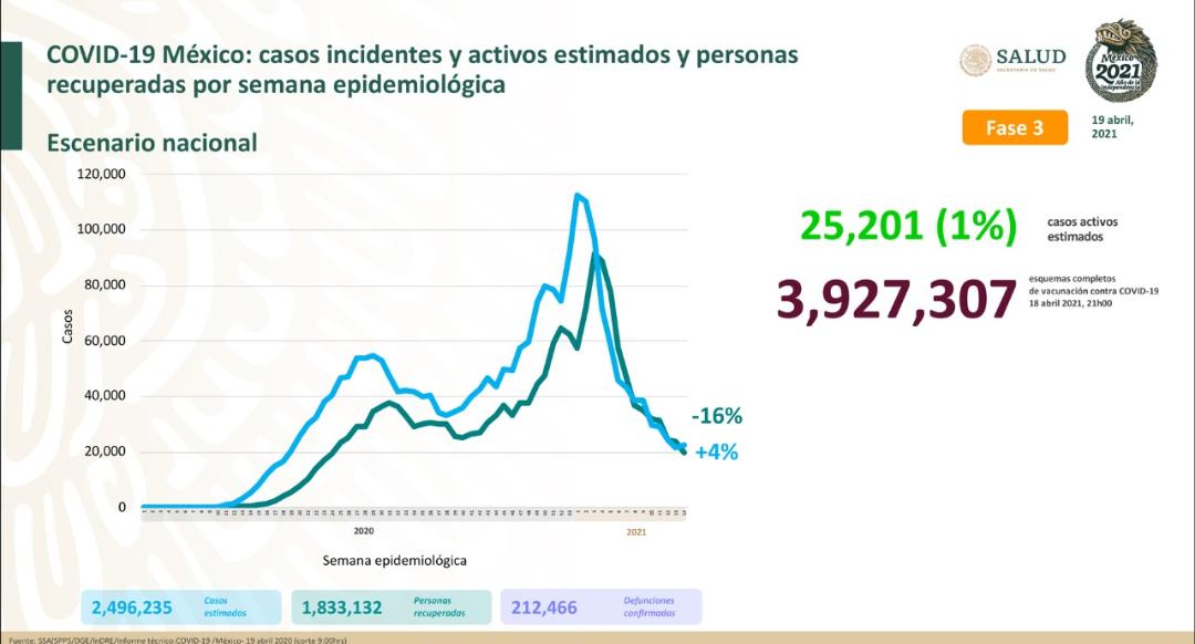 Baja California Sur, Chihuahua, CdMex, EdoMex, Morelos y Tlaxcala entre los 10 estados con tendencias al alza en el número de contagios covid-19: TResearch