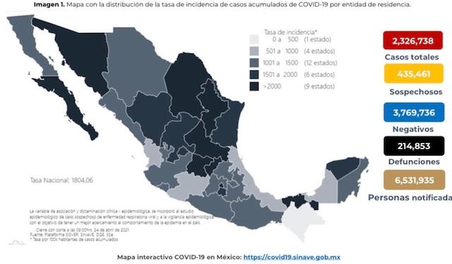 Se confirman en México 3 mil 308 contagios nuevos de coronavirus