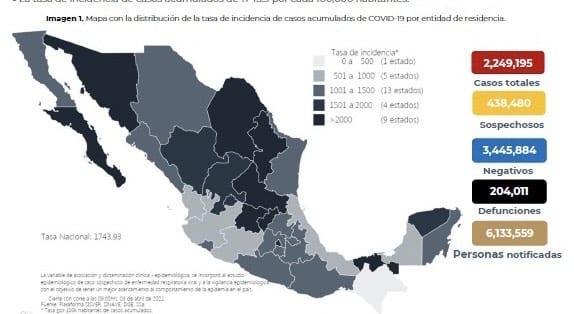 Se confirman en México mil 838 contagios nuevos de coronavirus