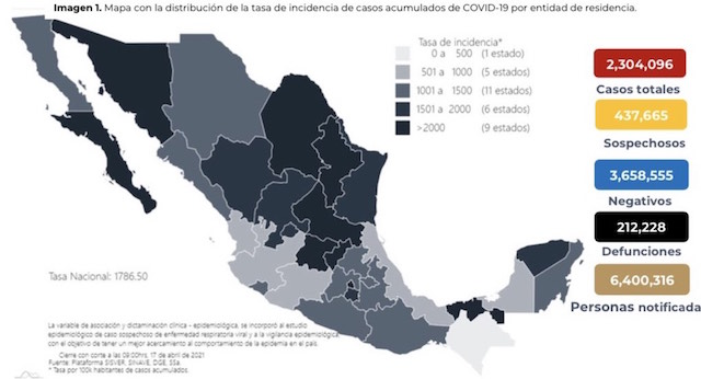 Se confirman en México 4 mil 157 contagios nuevos de coronavirus