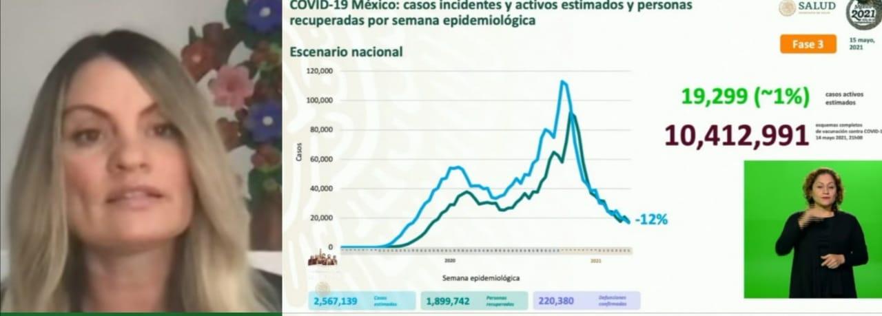 Parte de Guerra nacional domingo 16: En México se han confirmado 2 millones 380 mil 690 casos y 220 mil 80 defunciones totales por Covid