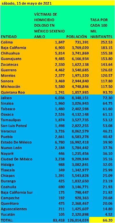 Se elevan las tasas de homicidios dolosos en Guerrero y Michoacán por cada cien mil habitantes