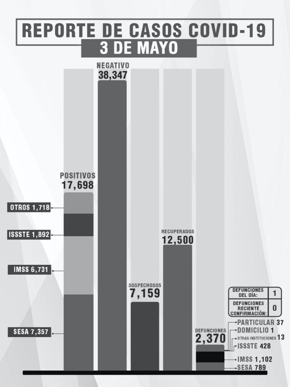 Parte de Guerra Tlaxcala martes 4 de mayo: La entidad lleva 2 mil 370 fallecidos, 17 mil 698 enfermos y 12 mil 500 recuperados de Covid19