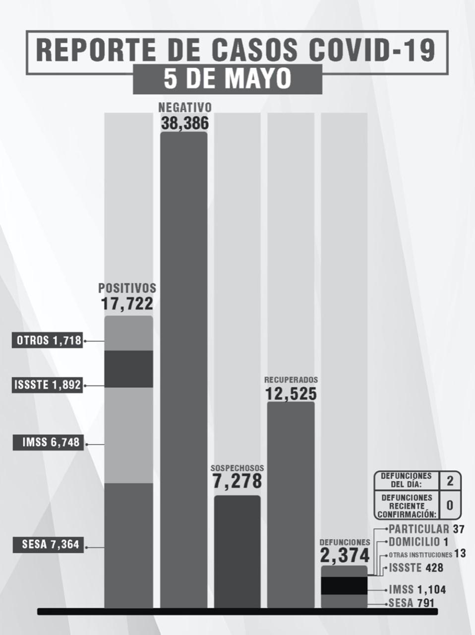 Parte de Guerra Tlaxcala jueves 6: La entidad acumula 2 mil 374 muertes y 17 mil 722 contagios de Covid19