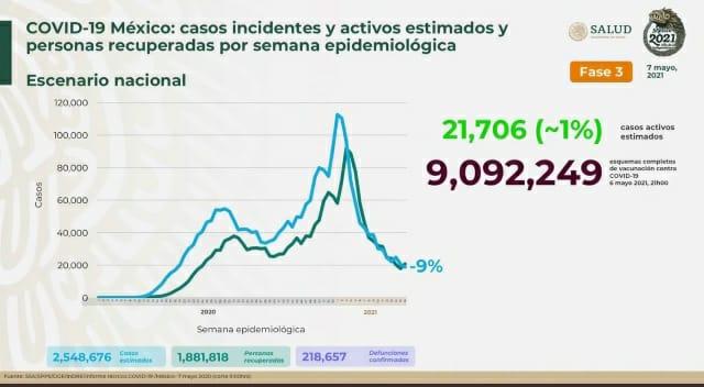 Parte de Guerra nacional sábado 8: México acumula 218 mil 657 muertos por Covid19