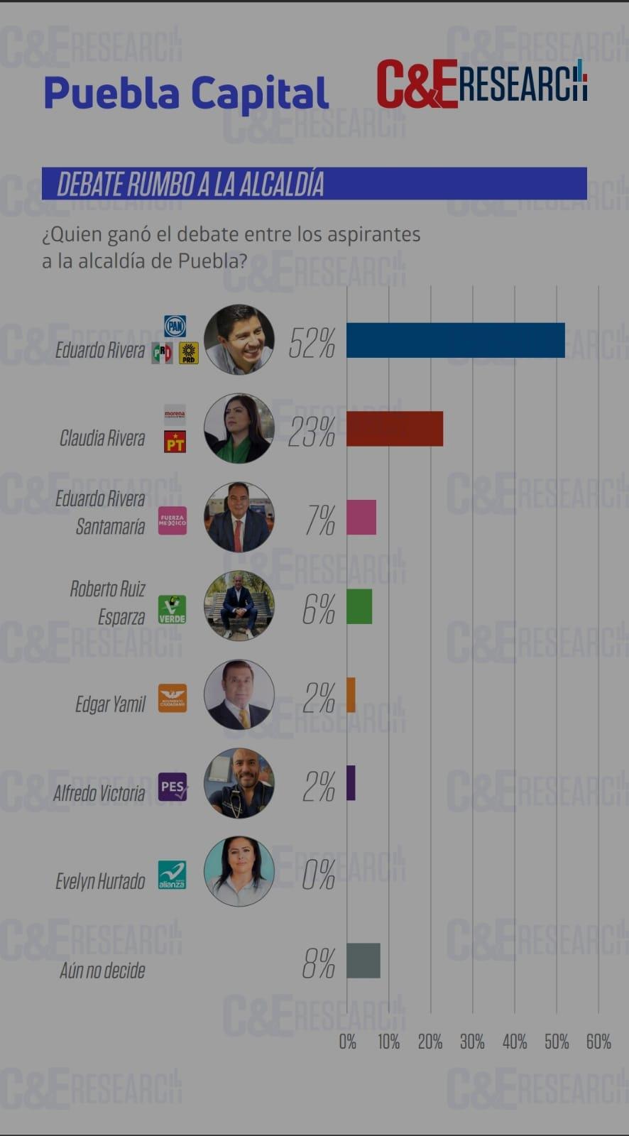 El candidato del PAN Eduardo Rivera ganó el debate
