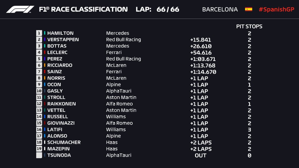 Hamilton conquista el Gran Premio de España; Checo Pérez culmina en quinto lugar