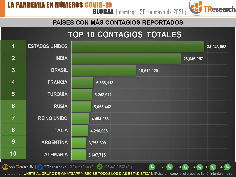 México llegó a los 2 millones 412 mil 810 casos de Coronavirus