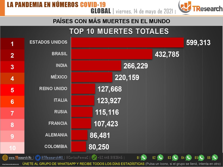 Ayer México registró 258 defunciones y 2 mil 880 casos nuevos de Covid19