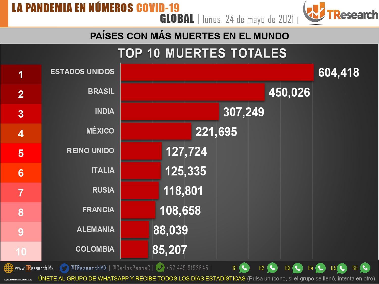 Con 48 casos, ayer México logró mantenerse abajo de las 100 muertes por Coronavirus