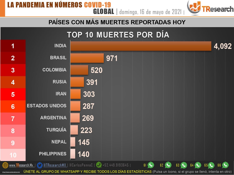 México tuvo ayer 57 muertos por Covid19; la cifra más baja en meses
