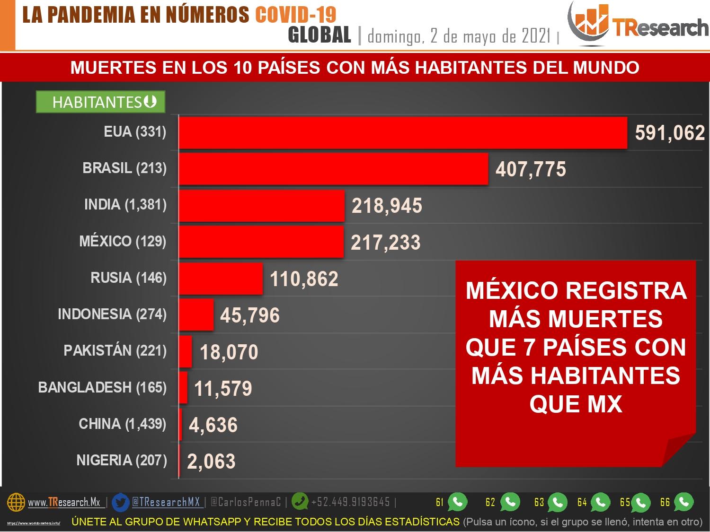 Parte de Guerra nacional lunes 3: India rebasó a México como el tercer país del mundo con más muertos por Covid19