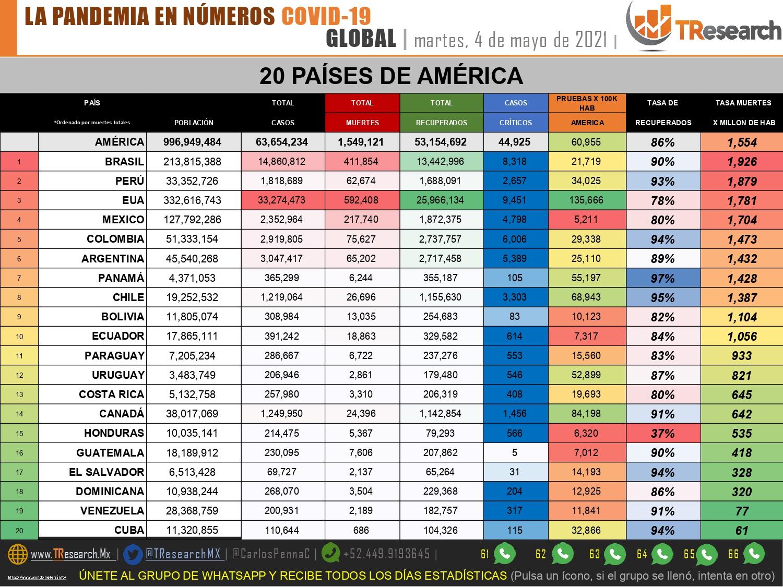 Repunta Covid19 en México con 395 muertes y 3 mil 64 contagios más