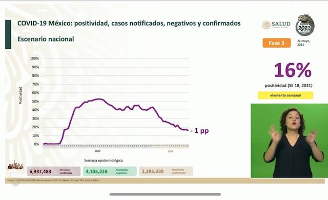 Se confirman en México 2 mil 586 contagios nuevos de coronavirus