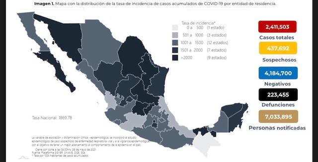 Se confirman en México 2 mil 725 contagios nuevos de coronavirus