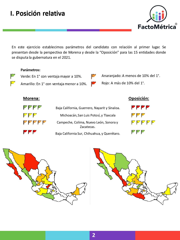 Morena ganaría Guerrero, Michoacán, Baja California, Sinaloa y Nayarit, mientras el PAN obtendría Chihuahua, Querétaro y Baja California Sur y están en virtual empate técnico Campeche, Tlaxcala, Colima, Nuevo León, Sonora, San Luis Potosí y Zacatecas