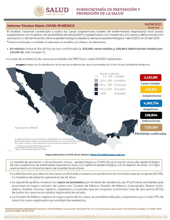 Parte de Guerra nacional lunes 7: México lleva 228 mil 804 fallecidos y 2 millones 433 mil 681 enfermos de Covid19