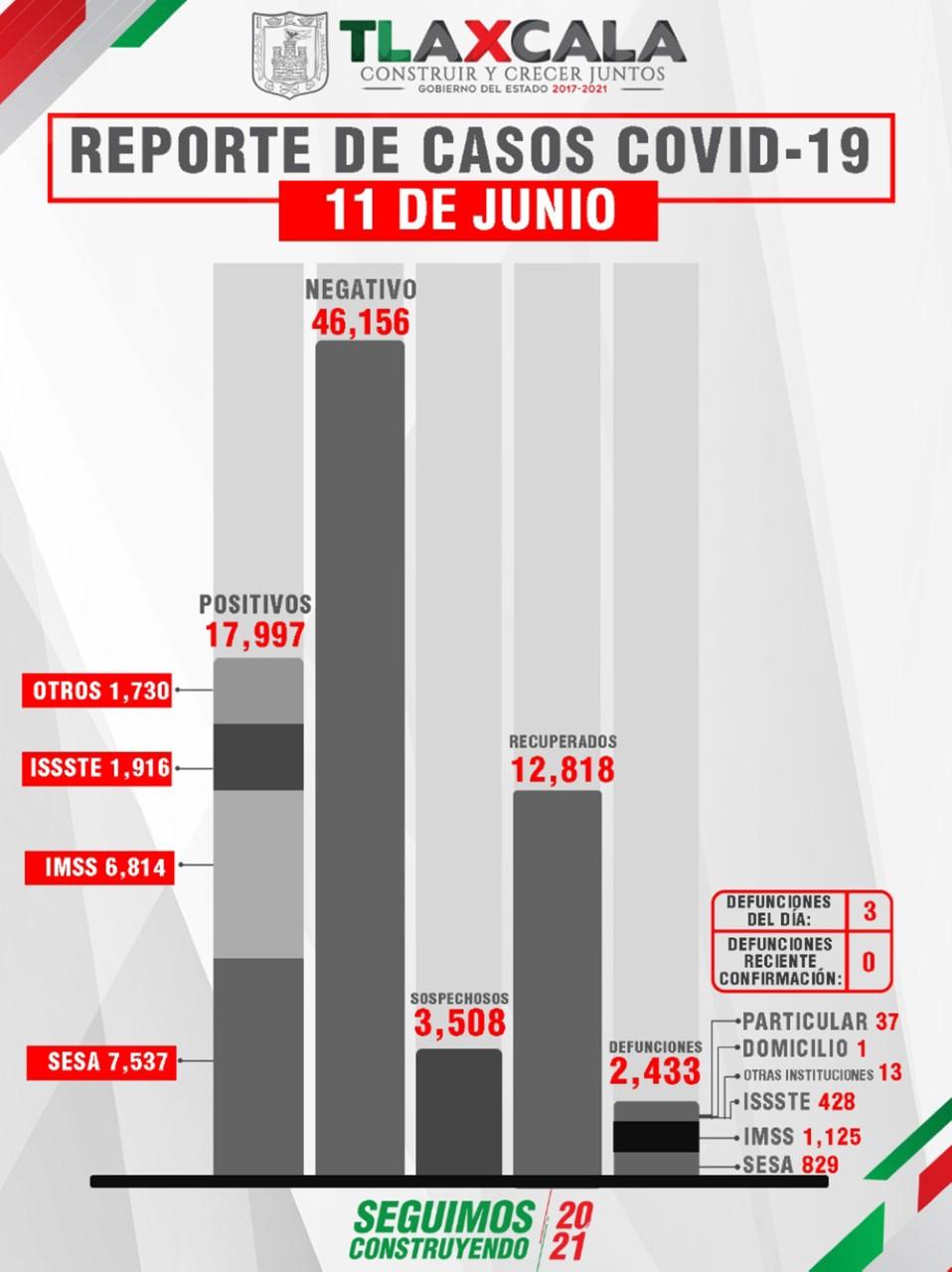 Parte de Guerra Tlaxcala sábado 12: La entidad lleva 2 mil 433 fallecidos, 17 mil 997 contagios y 12 mil 818 recuperados de Covid