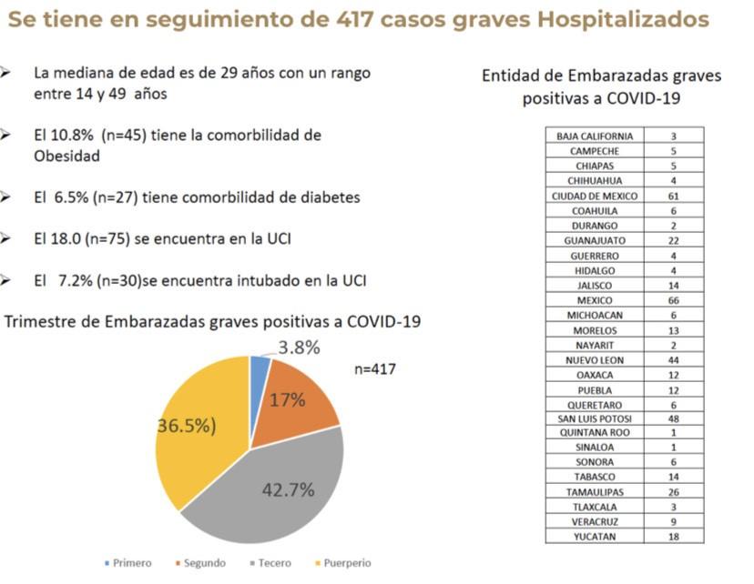 Puebla, décimo estado del país con más embarazadas graves por coronavirus