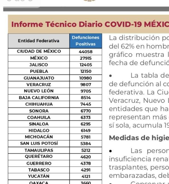 Parte de Guerra nacional sábado 12: México cierra la semana con 229 mil 821 decesos por covid-19