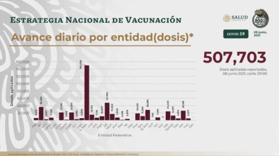 Ayer se aplicaron 507 mil vacunas covid en México