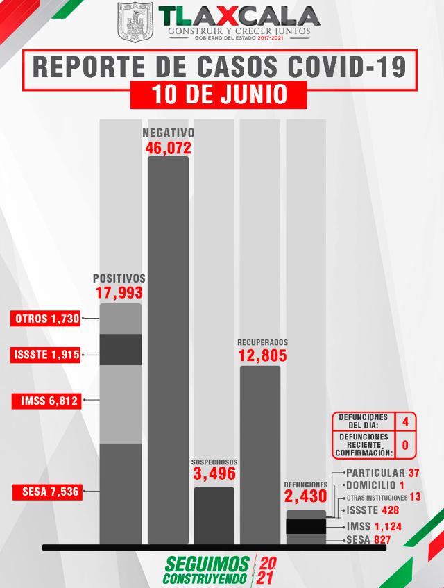 Parte de Guerra Tlaxcala viernes 11: Sesa confirma 11 personas recuperadas, 4 defunciones y 5 casos positivos de covid-19