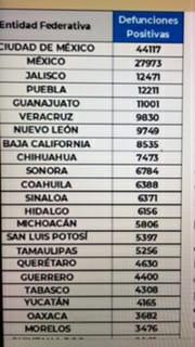 Parte de Guerra nacional jueves 18: México llega a los 230 mil 624 decesos por covid-19