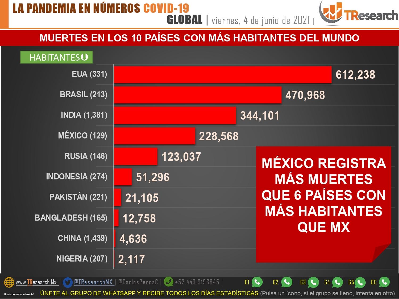 Parte de Guerra nacional sábado 5: Mientras casi todo el país es semáforo verde y a 2 días de la elección intermedia, México suma 206 muertos y 2 mil 806 casos más de Covid19