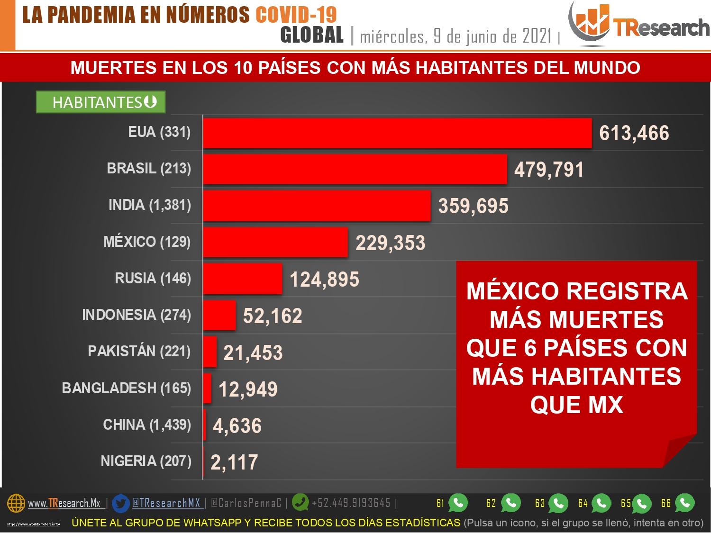 Este miércoles México se mantuvo arriba de los 200 muertos (253) por Covid19