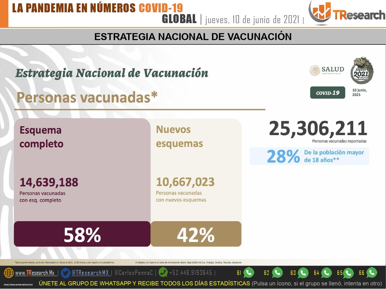 México sumó 227 muertos y 3 mil 673 enfermos de Covid