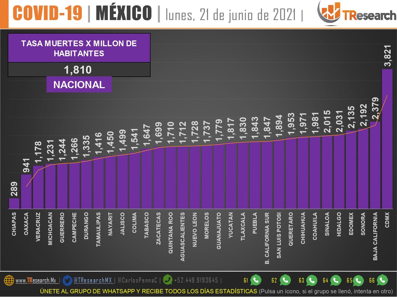 México acumuló ayer 57 muertos y mil 268 enfermos más de Coronavirus