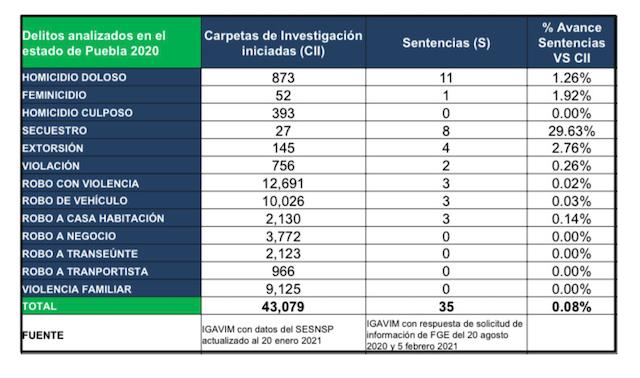 En 2020, en Puebla se decretó sentencias en solo el 0.38% de las carpetas de investigación