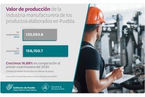 Crece producción y empleo en industria manufacturera en Puebla