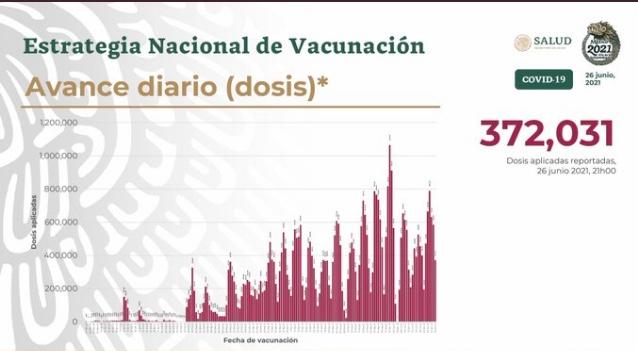 Parte de Guerra nacional lunes 28: México acumula 232 mil 564 decesos por covid-19