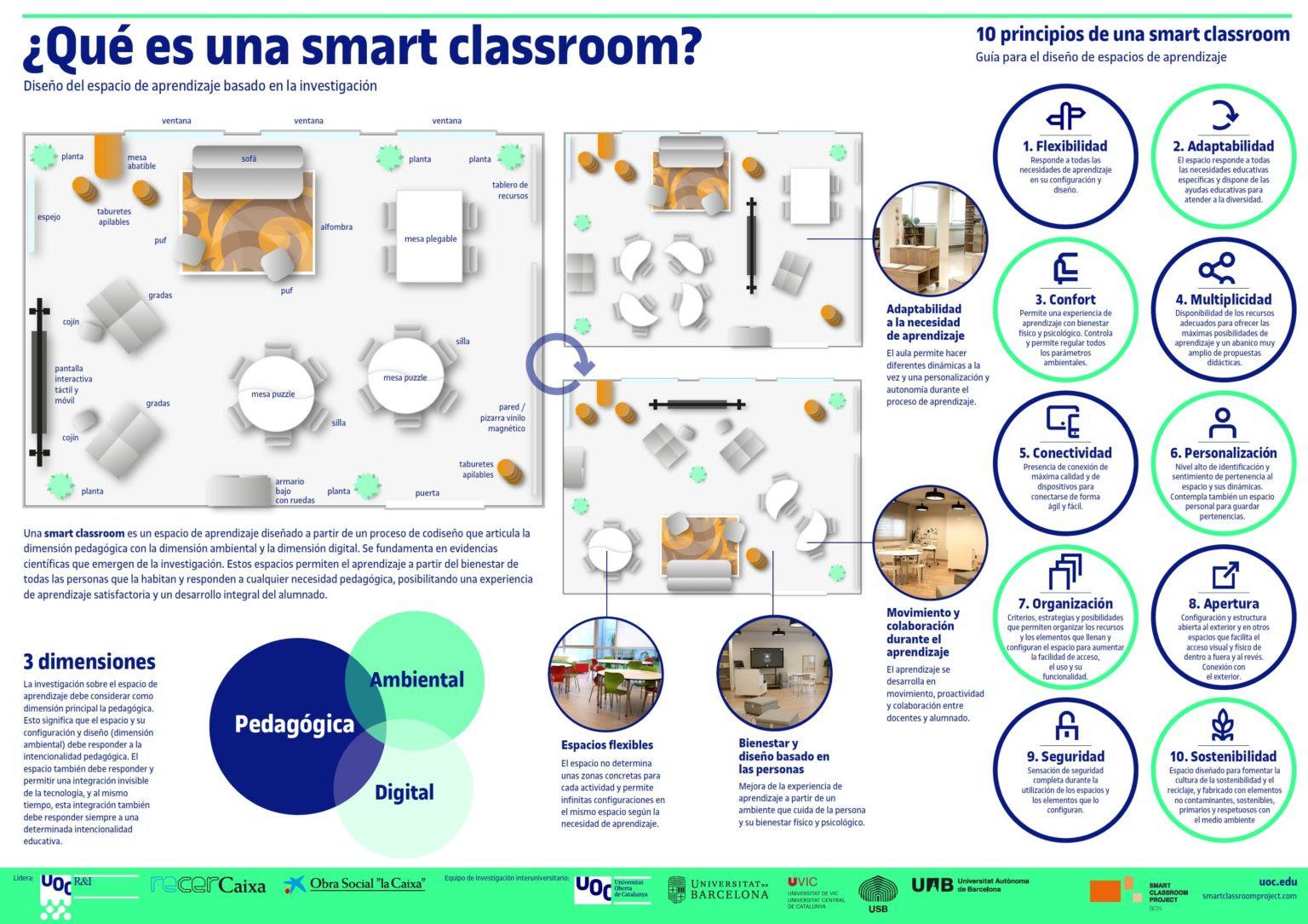 6 de cada 10 docentes creen que  cambiar el diseño del aula es clave para mejorar el aprendizaje